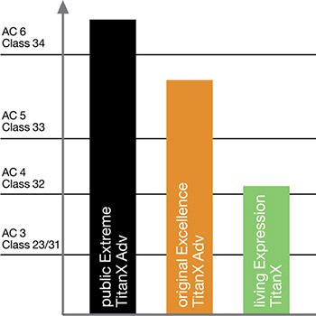 Relativ Warum Abriebklassen bei Laminat eine Rolle spielen | Pro.pergo.de VX94