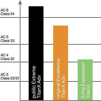 Why Laminate Ac Ratings Matter Pro